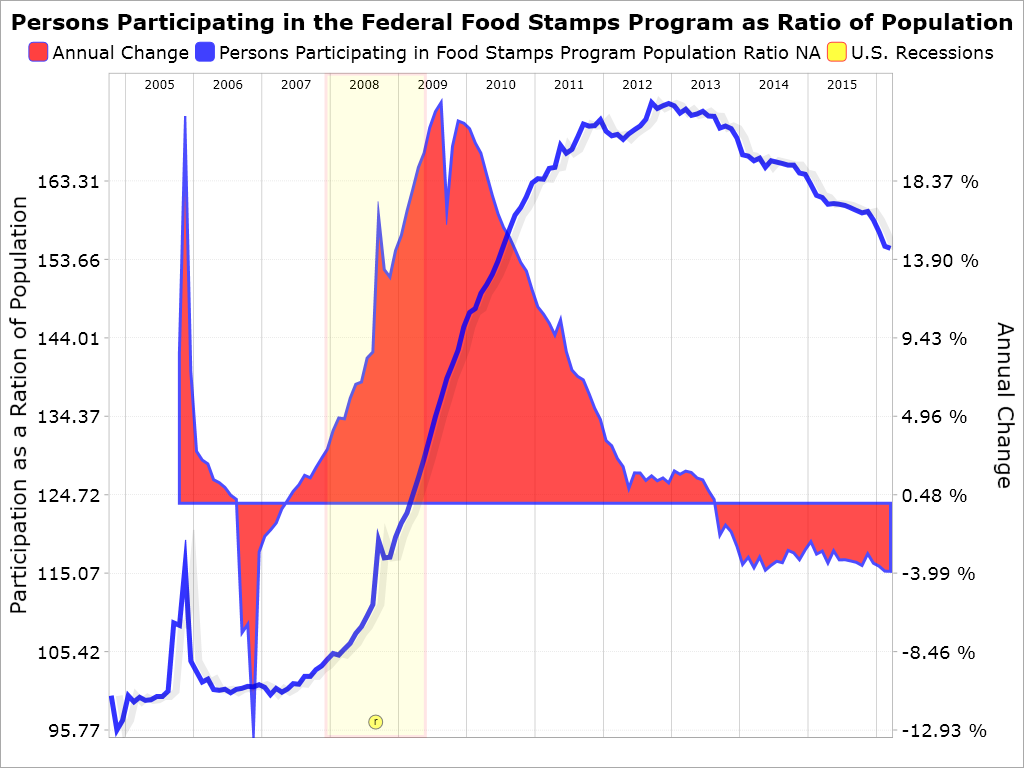 thesis on food stamps