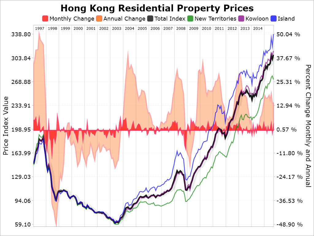 8 hours ago · Despite some headline deals, residential prices in Hong Kong remained largely flat during the third quarter of , indicating that a correction might be on the horizon, according to Savills.