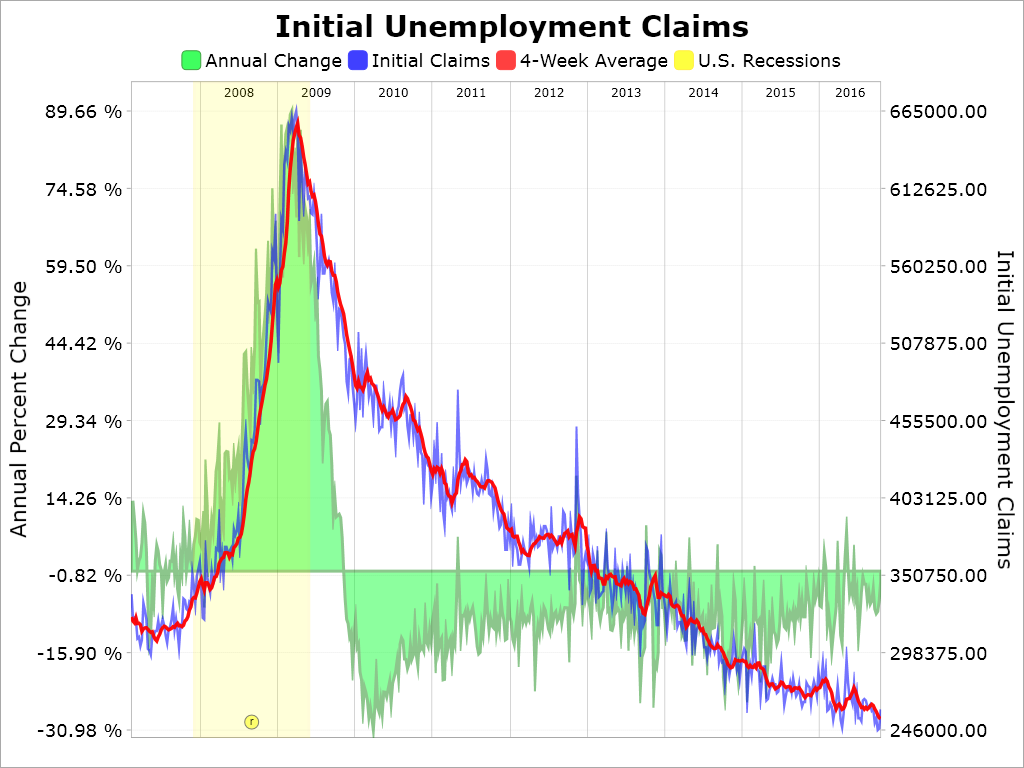 Unemployment Benefits Calculated